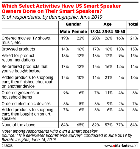 Smart Speaker Shopping Gains Traction