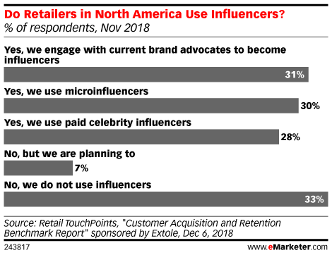 What Retailers Need to Know About Influencer Marketing