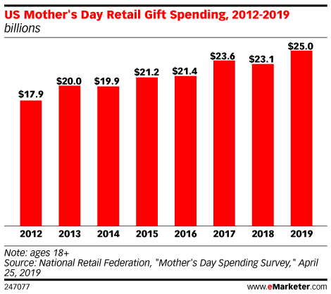 Mother's Day 2019: Givers, Gifts and Phishing Emails?