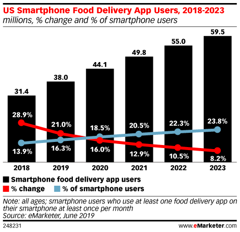 US Food Delivery App Usage Will Approach 40 Million Users in 2019