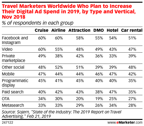 Ad Spend on Travel in the US Is Growing Faster than Other Verticals