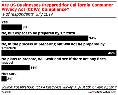 Very Few US Businesses Are CCPA-Ready