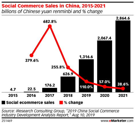 China Advertising Year in Review: Trends from 2019 that Are Here to Stay