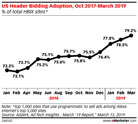 Five Charts: The State of Header Bidding