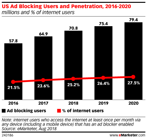 Here's How Brands like KFC Are Combating Ad Blockers
