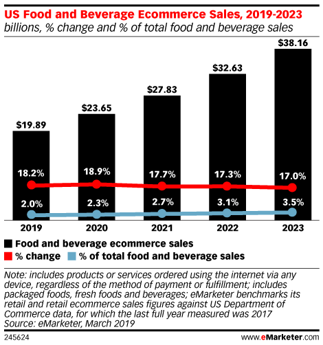 Five Charts: The State of Online Groceries