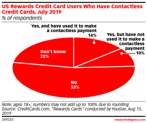 Greater Acceptance of Contactless Cards Has Led to Mobile Payment Growth in the US