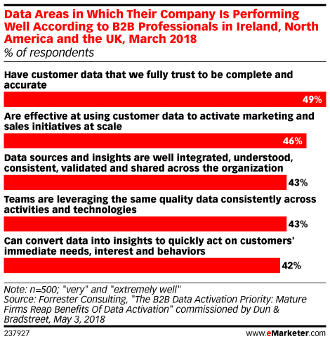 The Data to Drive Your B2B Omnichannel Experiences May Be Closer Than You Think | Sponsored Content