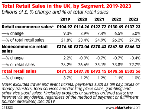 Digital Will Continue to Disrupt Physical Retail in the UK