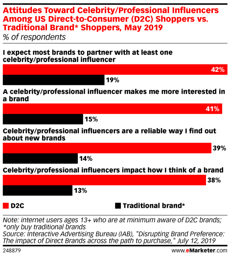 Influencers Have More Sway Among D2C Shoppers