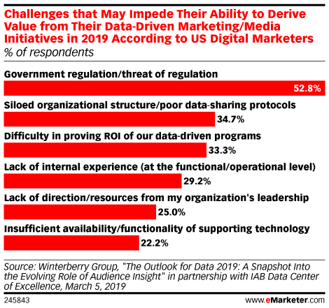 Government Regulation Is Chief Threat to Marketers' Data-Driven Initiatives