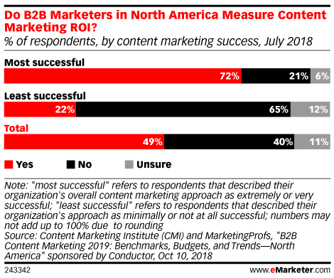 How Are B2B Marketers Measuring Their Content-Driven Campaigns?