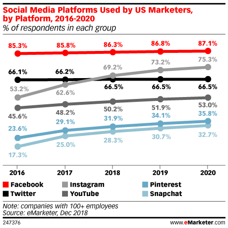 Why Facebook Provides Scale, but Instagram and Pinterest Offer Relevance for Social Commerce