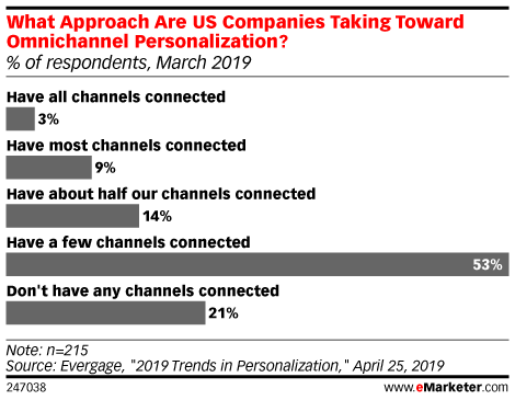Marketers Struggle to Deliver Omnichannel Personalization that Consumers Crave
