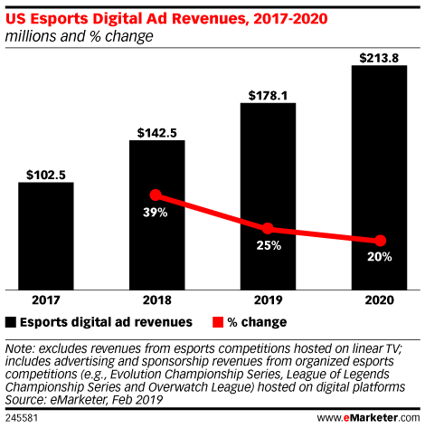 US Esports Ad Revenues Will Grow 25% in 2019