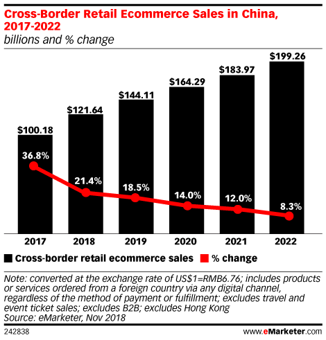 Trade War Will Have Little Effect on Cross-Border Ecommerce