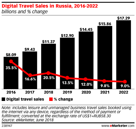 Digital Travel Sales in Russia Will Climb by More than 20% This Year