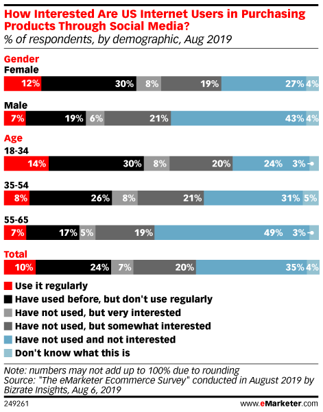 Social Commerce Leads Consumer Adoption of New Retail Technology